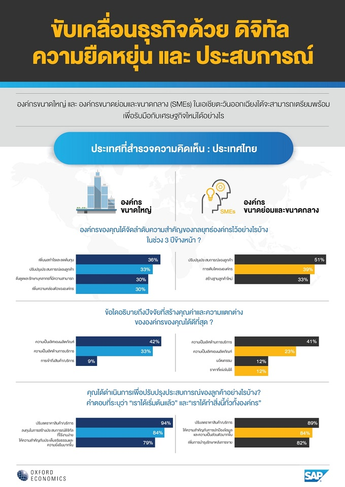 Thailand SAP Oxford Study_Infographic_TH