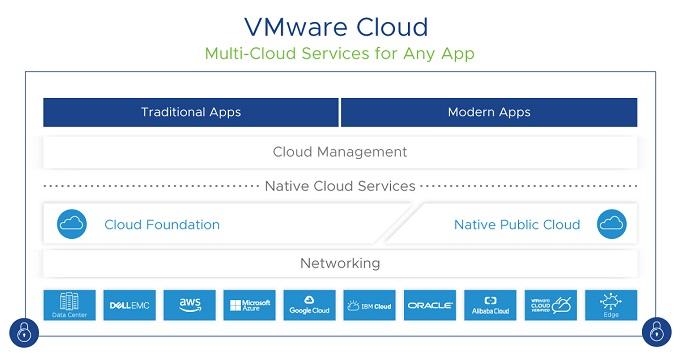 VMware Cloud Universal_1