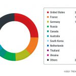 02 Country distribution of cold chain phishing attempts